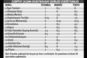 Olimpiyatlara Giden Yolda İstanbul'u İşte Bu Notlar Yaktı!