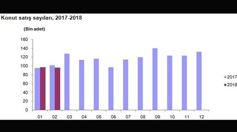 Kredili Konut Satışları Düşüşe Geçti