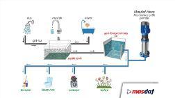 Masdaf'dan Su Tasarrufu için Öneriler