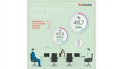 Normalleşme ile Ofis ya da Hibrit Çalışma İsteniyor