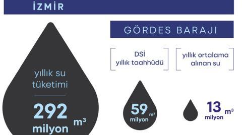 Gördes Barajı Su Tutmuyor