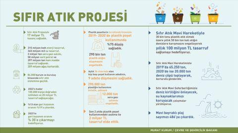 Sıfır Atık Projesi ile 17 Milyar Lira Kazanç Sağlandı